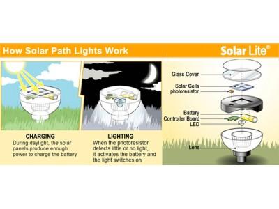 ساختار چراغ خورشیدی،کارکرد و نکات مهم ...
